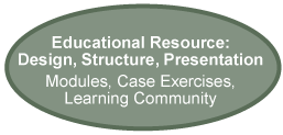 Educational Resource: Design, Structure. Presentation Modules, Case Exercises, Learning Community