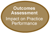 Outcomes Assessment Impact on Practice Performance